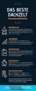 Infografik das beste Dachzelt