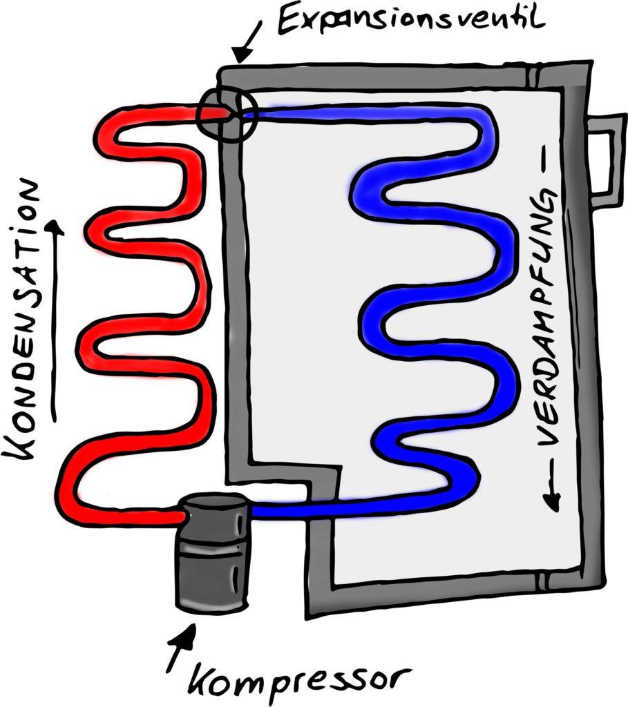 eine skizze das Kompressor kühlers