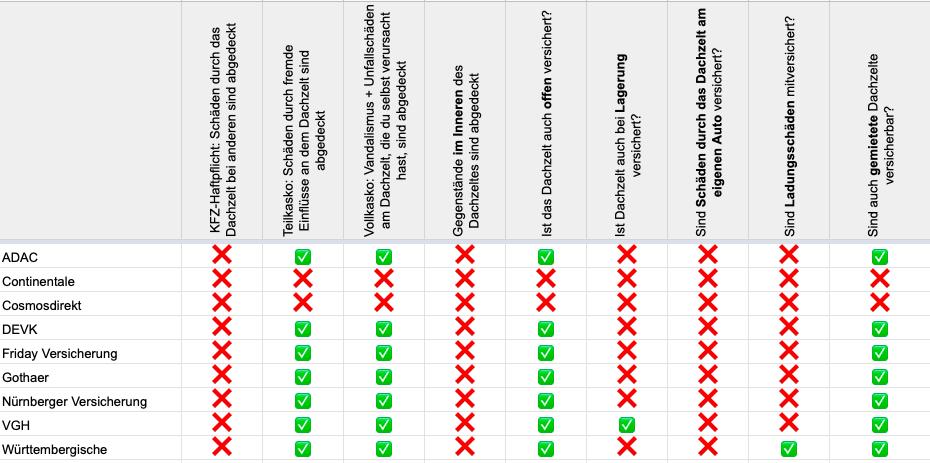 Eine Tabelle der verschiedenen KFZ-Versicherungen, die Dachzelte versichern oder auch nicht. Die Tabelle zeigt die einzelnen Leistungen der verschiedenen Versicherungen.