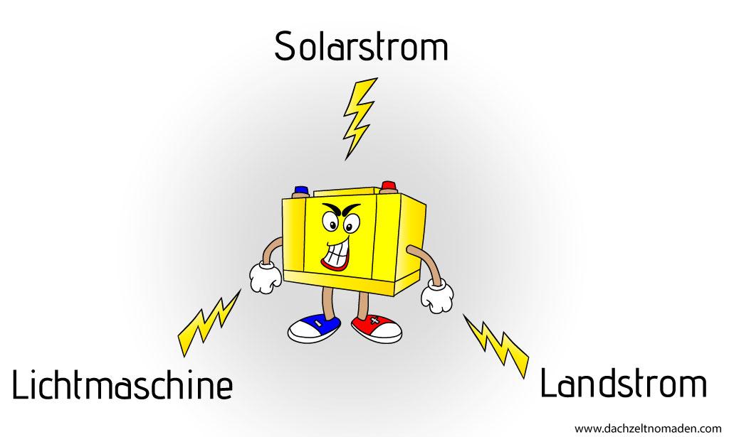 Diese Bild zeigt Die drei Lademöglichkeiten im Fahrzeug. Solar, Lichtmaschine, Landstrom