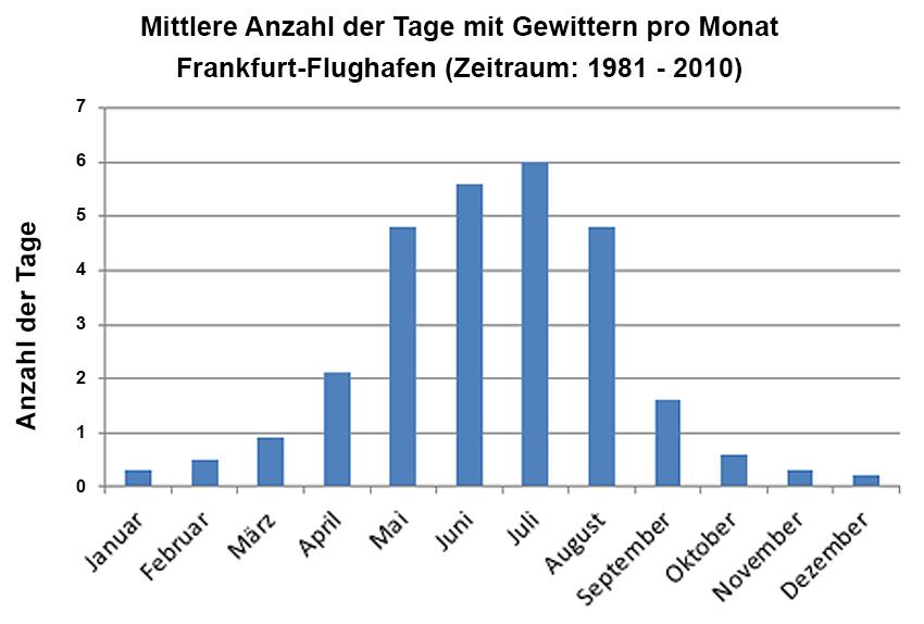 grafik der mittleren Anzahl von Gewittertagen pro Monat am Frankfurter Flughafen
