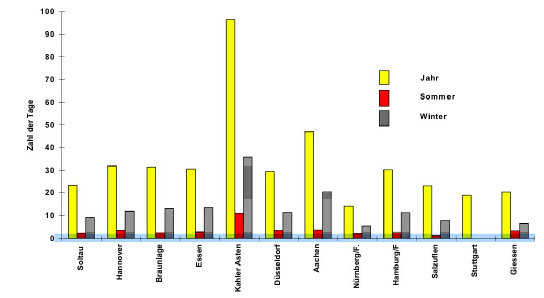 Statistik Sturmtage in Deutschland zwischen 1969-1998