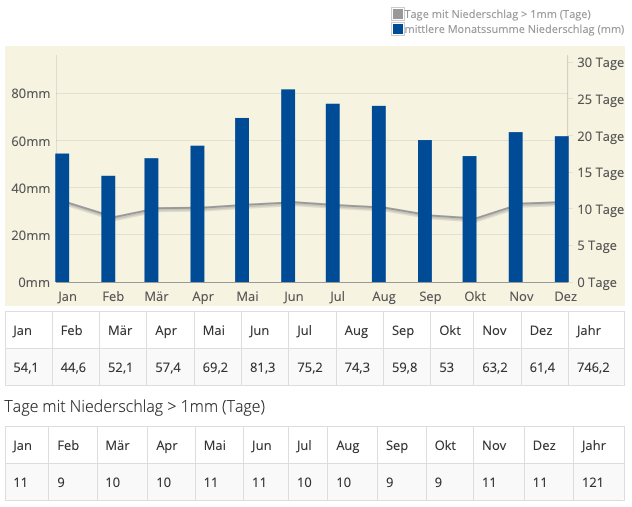 Statistik der Regentage in Deutschland